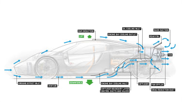 Gordon Murray Automotive T.50 - infographic