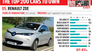 Driver Power key car: Renault ZOE