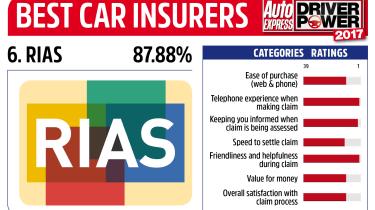 Driver Power 2017 Best Insurance Companies - RIAS
