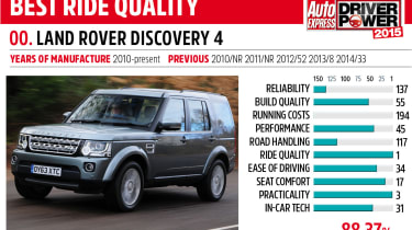 Driver Power key car: Land Rover Discovery