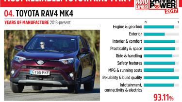 04. Toyota RAV4 Mk4 - Driver Power 2017