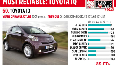 Driver Power key car: Toyota iQ