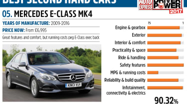 Mercedes E-Class - Driver Power best second hand cars to own