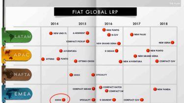 Fiat Group plan