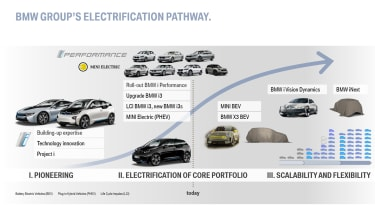 BMW Electric car plan