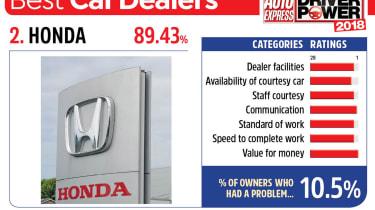 2. Honda - Best car dealers