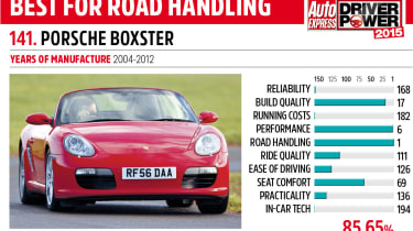 Driver Power key car: Porsche Boxster