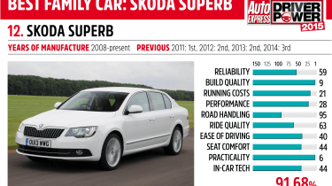 Driver Power key car: Skoda Superb