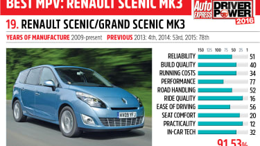 19. Renault Scenic and Grand Scenic - Driver Power 2016