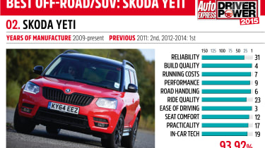 Driver Power key car: Skoda Yeti