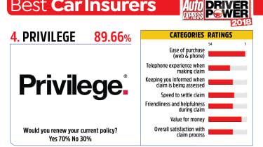 Best car insurance companies 2018 - Privilege