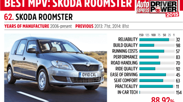 Driver Power key car: Skoda Roomster