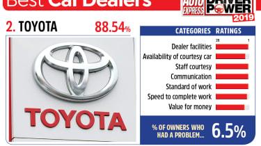 Toyota - best car dealers 2019