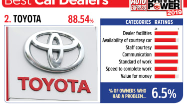 Toyota - best car dealers 2019