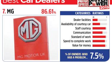 MG - best car dealers 2019