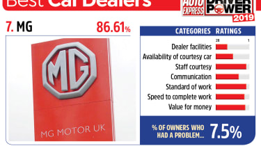 MG - best car dealers 2019