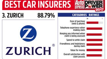 Driver Power 2017 Best Insurance Companies - Zurich