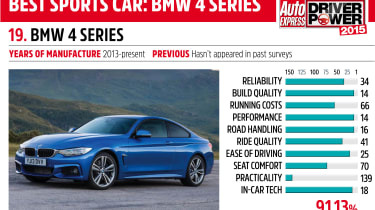 Driver Power key car: BMW 4 Series