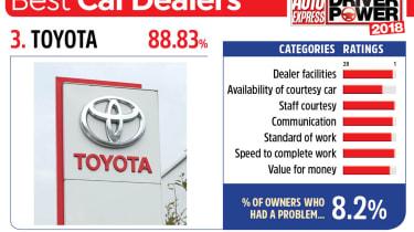 3. Toyota - Best car dealers