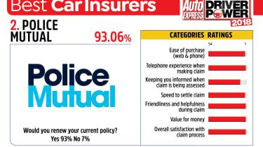 Best car insurance companies 2018 - Police Mutual