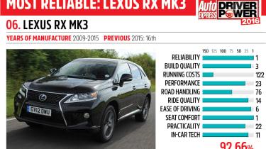 6. Lexus RX mk3 - Driver Power 2016