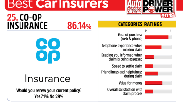 Best car insurance companies 2018 - Co-op Insurance