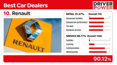 Renault - best car dealers 2021