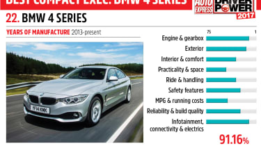 22. BMW 4 Series - Driver Power 2017