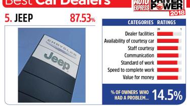 5. Jeep - Best car dealers
