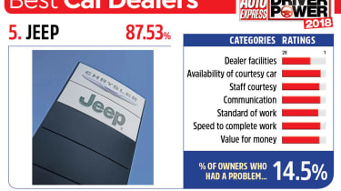 5. Jeep - Best car dealers