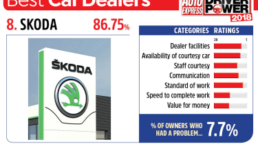 8. Skoda - Best car dealers