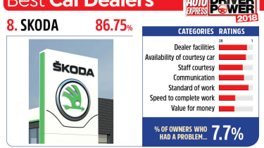 8. Skoda - Best car dealers