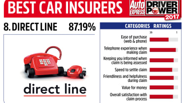 Driver Power 2017 Best Insurance Companies - Direct Line