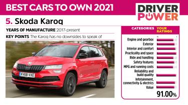 Skoda Karoq - Driver Power 2021