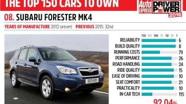 8. Subaru Forester Mk4 - Driver Power 2016