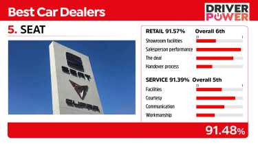 SEAT - best car dealers 2021