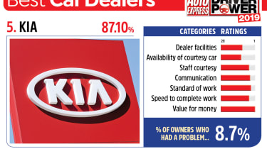 Kia - best car dealers 2019
