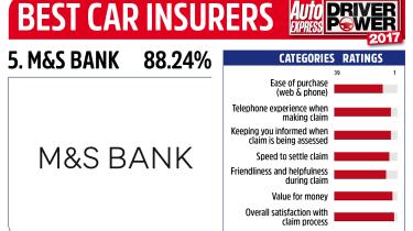 Driver Power 2017 Best Insurance Companies - M&S Bank
