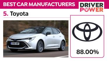 5. Toyota - best car manufacturers