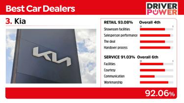 Kia - best car dealers 2021