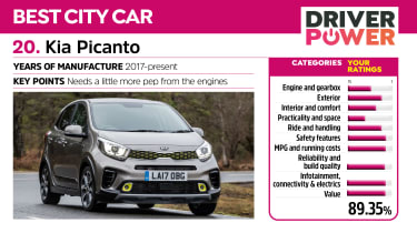 Kia Picanto - Driver Power 2021