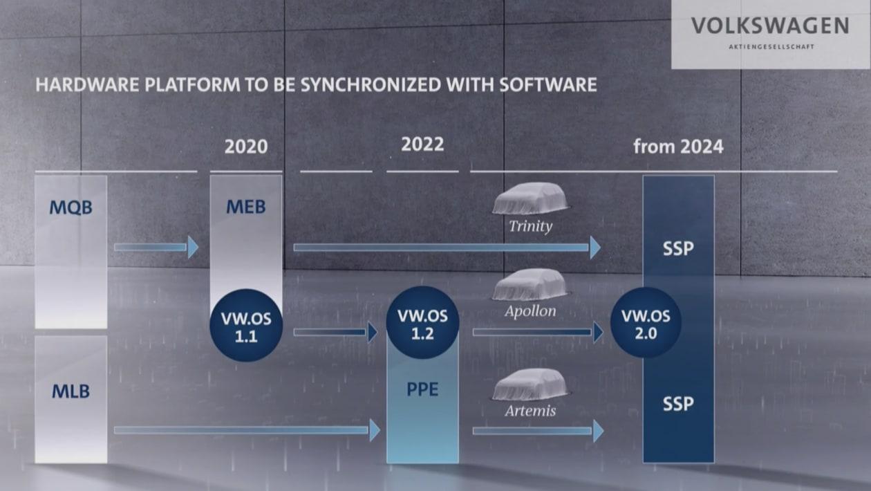 VW%20SSP%20Platform