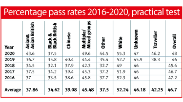 Driving test pass rates table