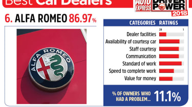 6. Alfa Romeo - Best car dealers