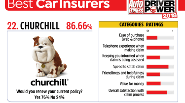 Best car insurance companies 2018 - Churchill