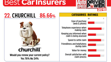 Best car insurance companies 2018 - Churchill