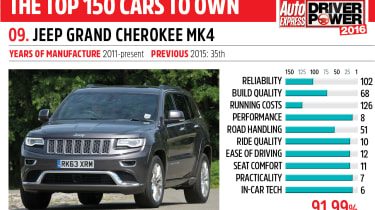 9. Jeep Grand Cherokee Mk4 - Driver Power 2016