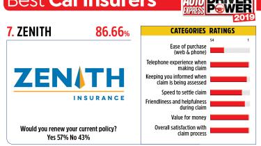 Zenith - best car insurance companies 2019