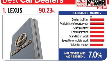 1. Lexus - Best car dealers