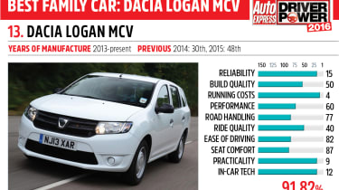 13. Dacia Logan MCV - Driver Power 2016